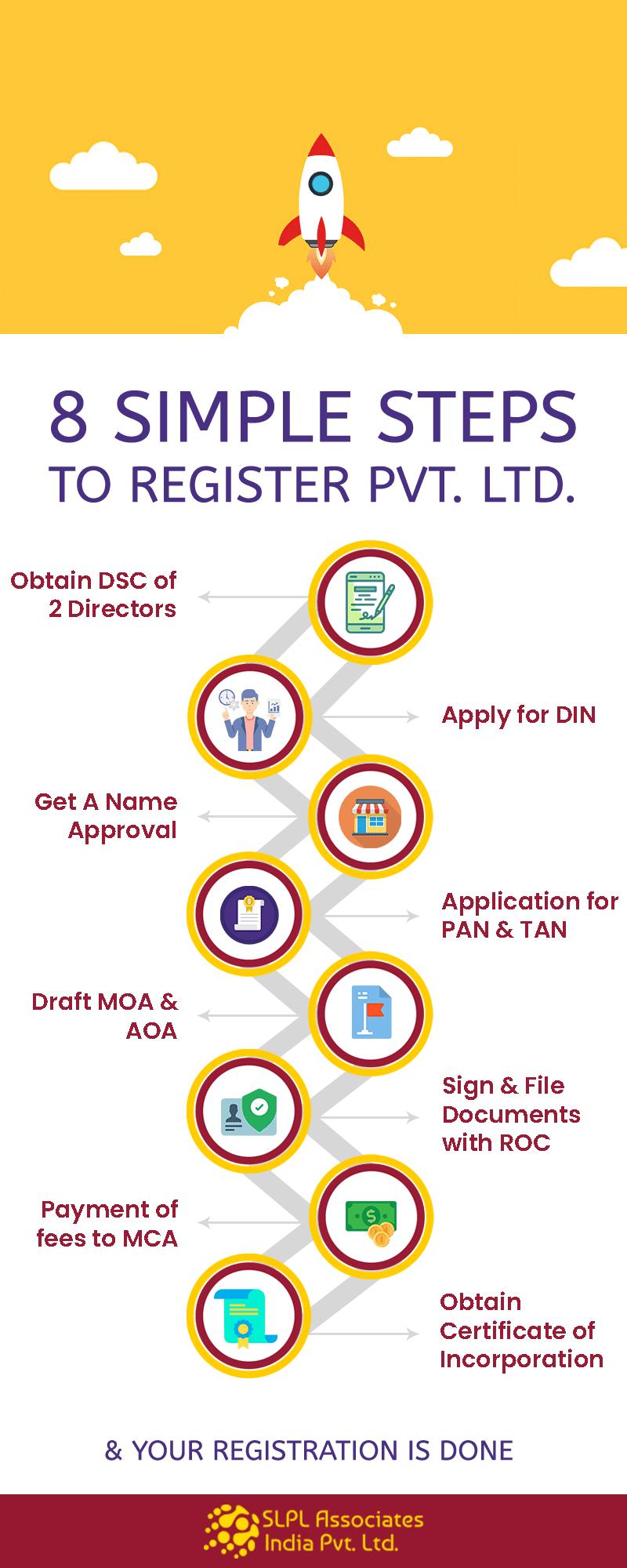 pvt ltd company registration jharkhand