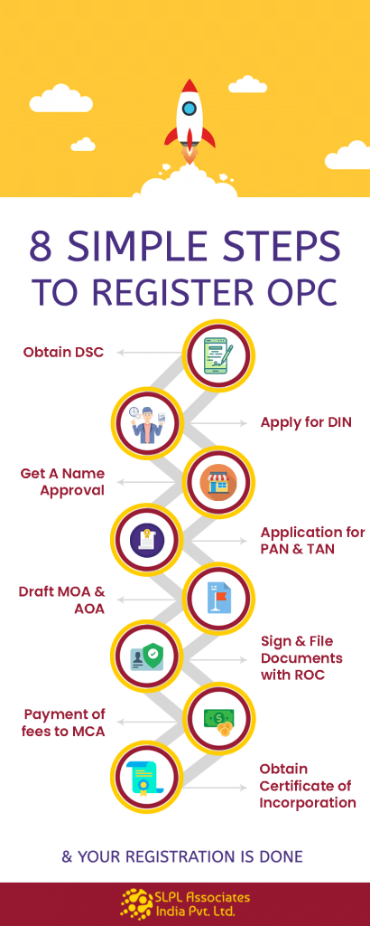 OPC Registration Kolkata | Register OPC online | One Person Company